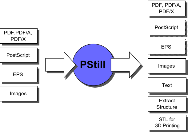 PStill - PS/EPS to PDF converter